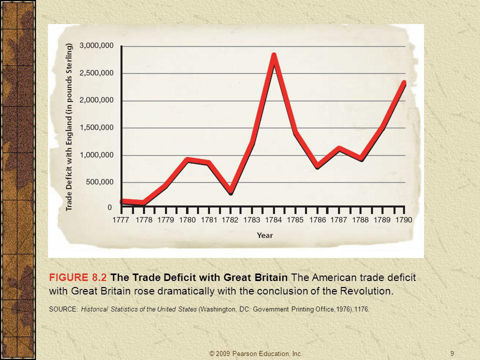 FIGURE 8.2 The Trade Deficit with Great Britain The American trade deficit