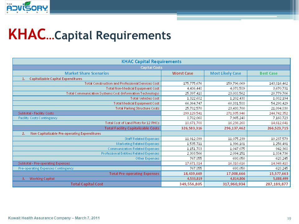 KHAC…Capital Requirements