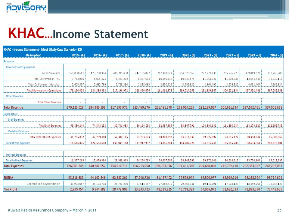 KHAC…Income Statement