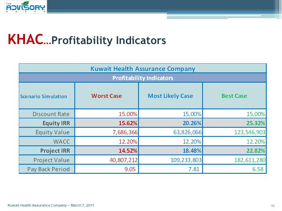 KHAC…Profitability Indicators