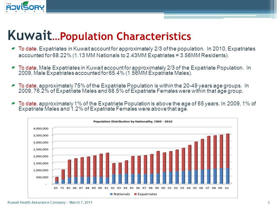 Kuwait…Population Characteristics