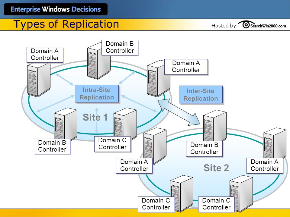 Types of Replication Site 1 Site 2 Domain B Controller Domain A