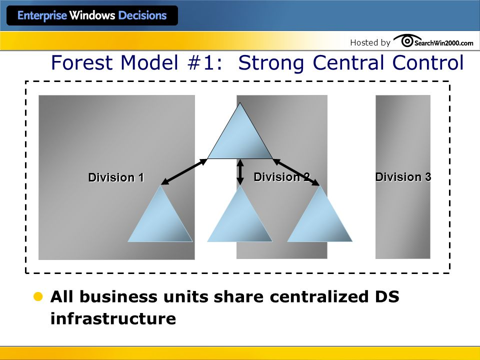 Forest Model #1: Strong Central Control