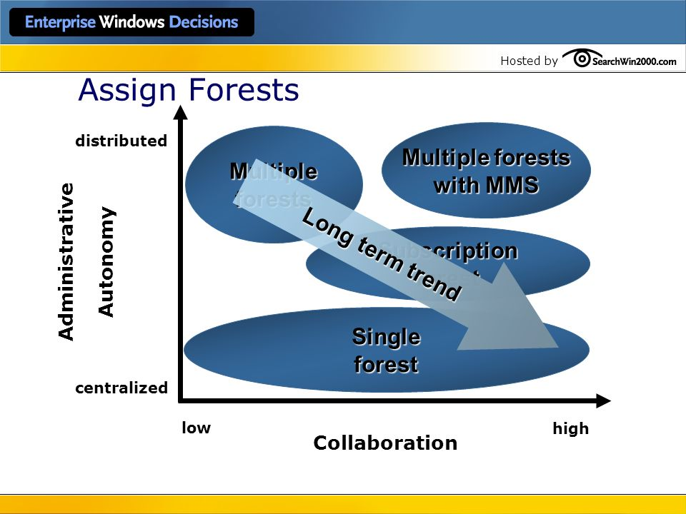 Assign Forests Multiple forests Multiple with MMS forests