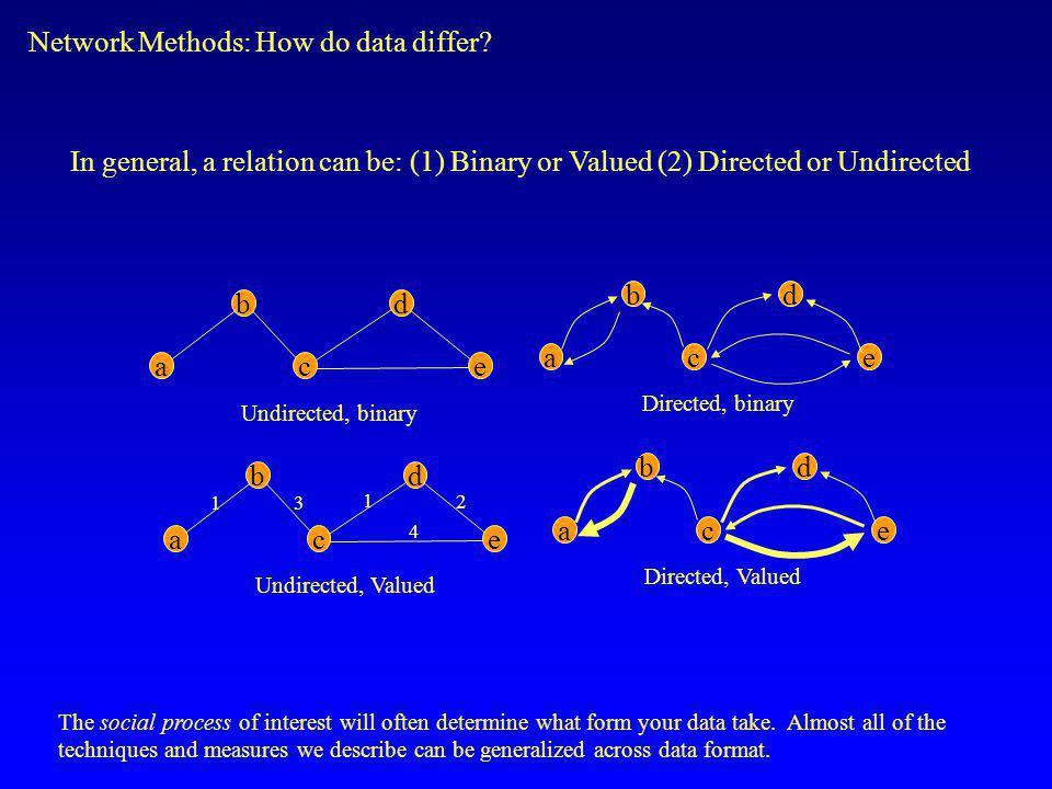 Network Methods: How do data differ