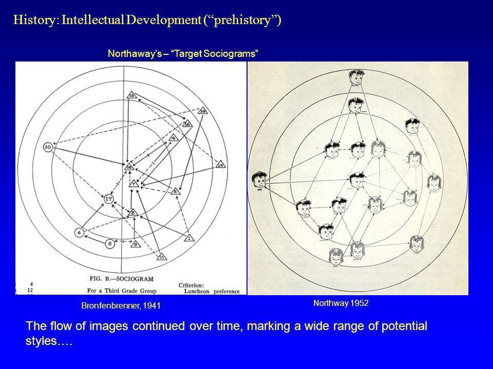 History: Intellectual Development ( prehistory )