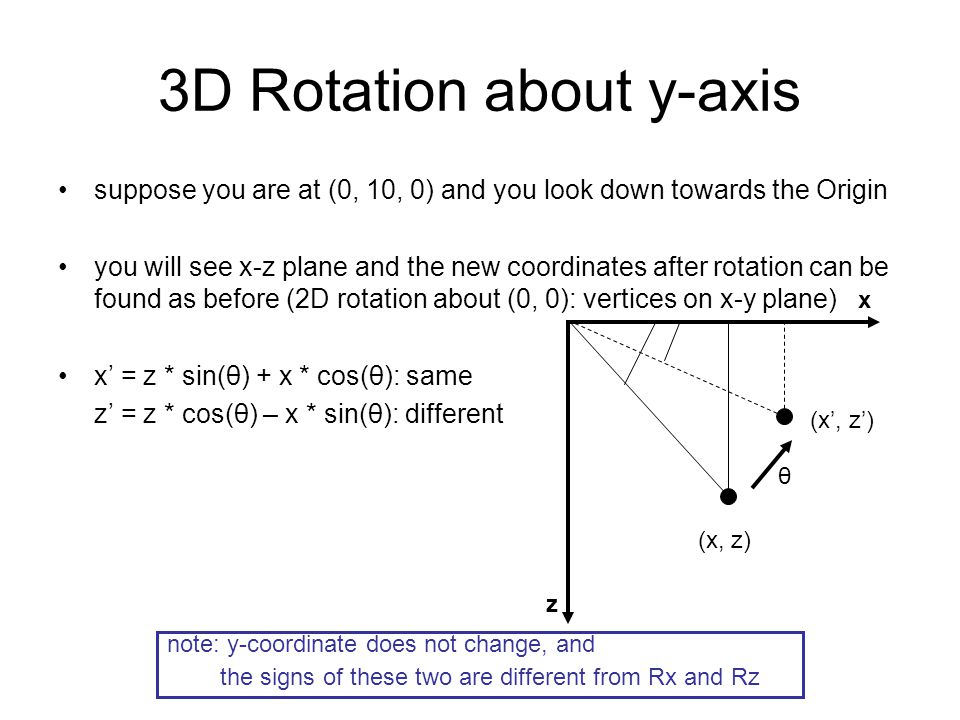 3D Rotation about y-axis