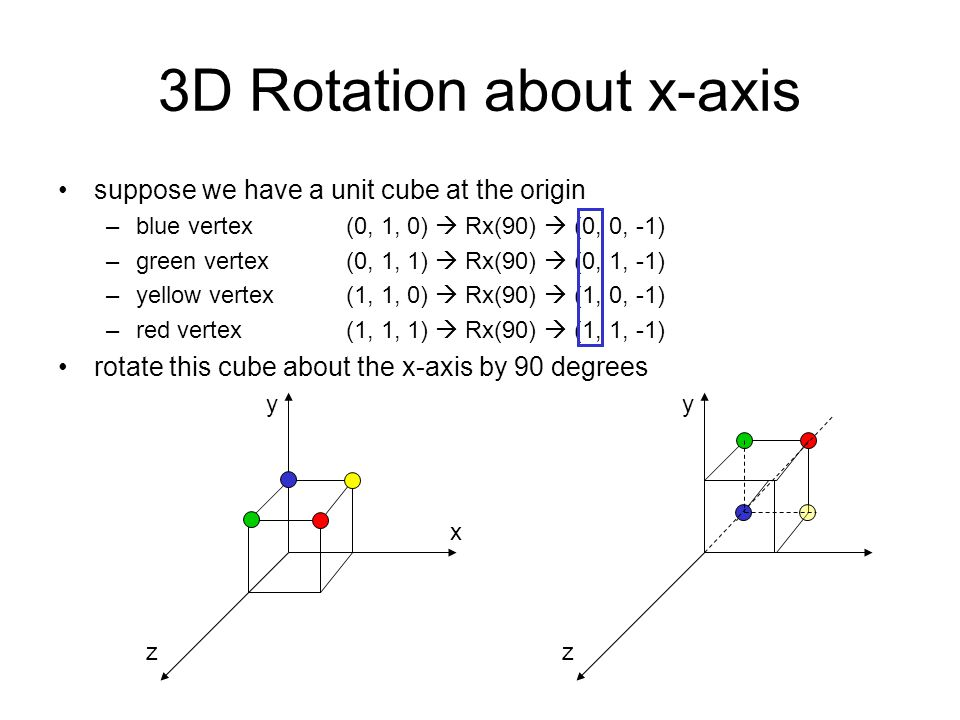 3D Rotation about x-axis
