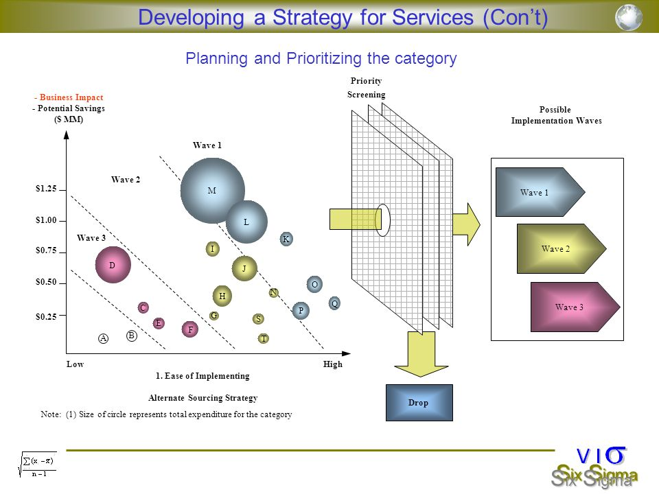 Possible Implementation Waves Alternate Sourcing Strategy
