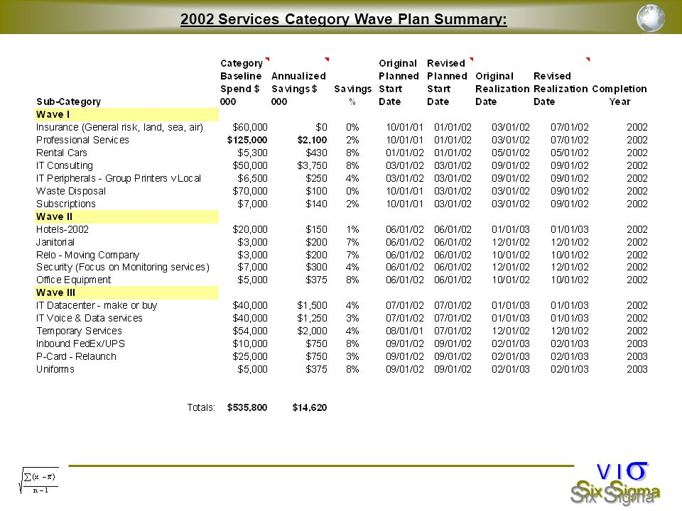 2002 Services Category Wave Plan Summary: