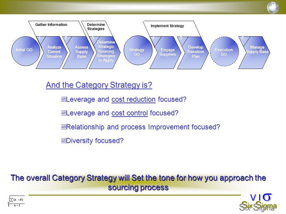 Determine Strategic Sourcing Strategies to Apply