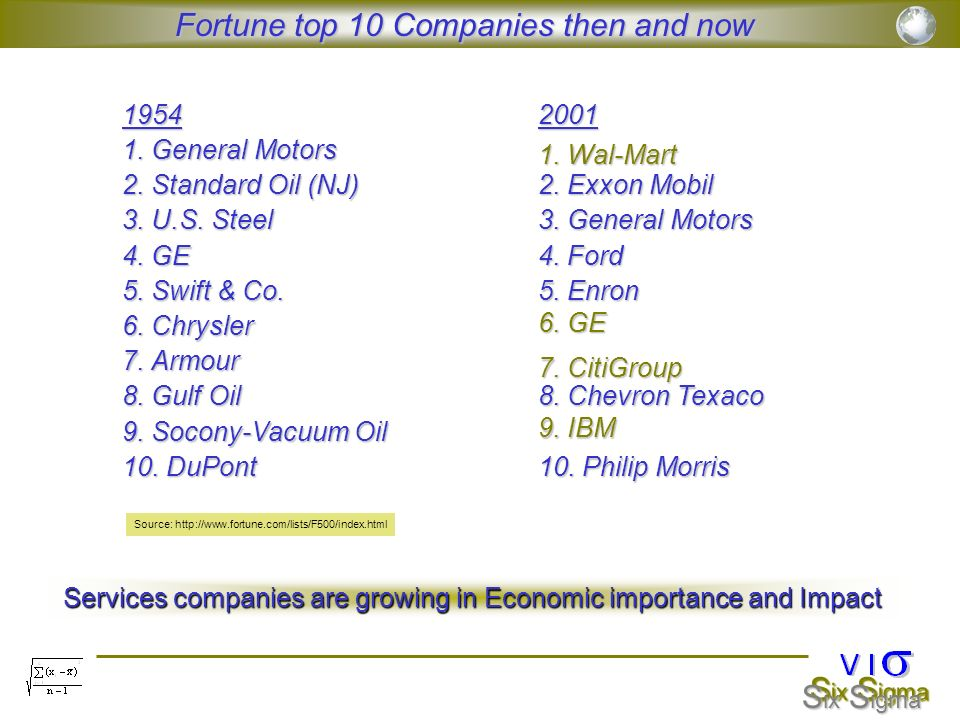 Fortune top 10 Companies then and now