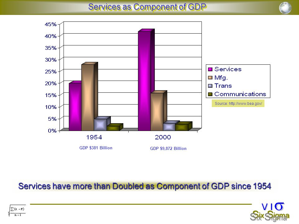 Services as Component of GDP