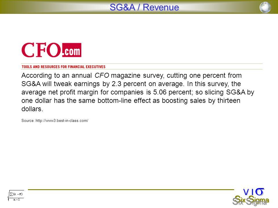 SG&A / Revenue
