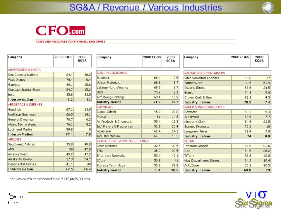 SG&A / Revenue / Various Industries
