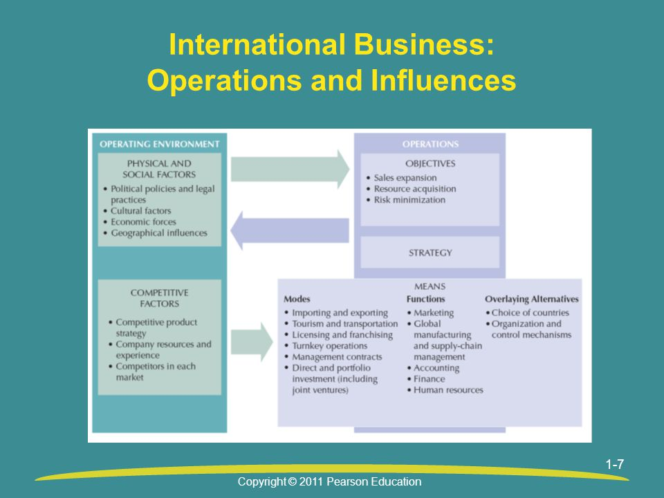 International Business: Operations and Influences