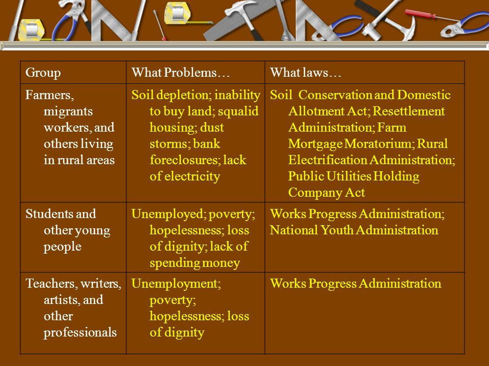 Group What Problems… What laws… Farmers, migrants workers, and others living in rural areas.