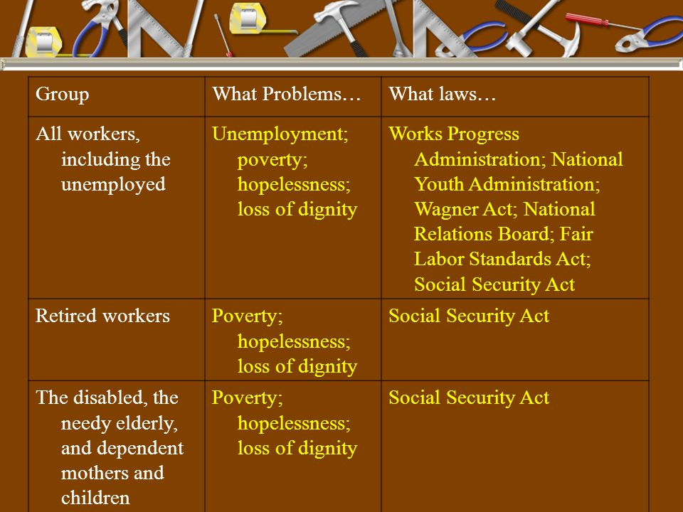 Group What Problems… What laws… All workers, including the unemployed. Unemployment; poverty; hopelessness; loss of dignity.
