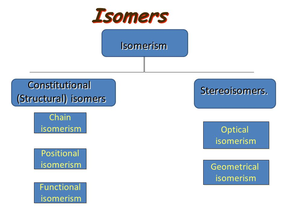 Isomers Isomerism Constitutional Stereoisomers. (Structural) isomers