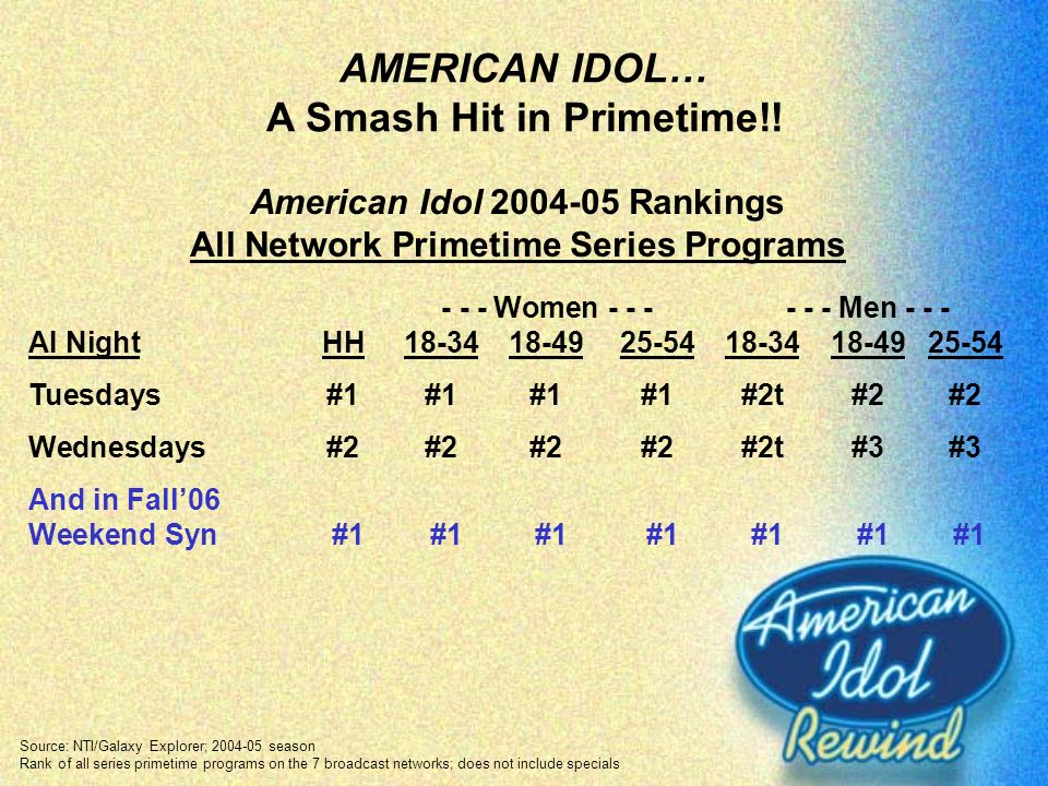 AMERICAN IDOL… A Smash Hit in Primetime!!