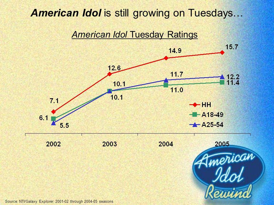 American Idol is still growing on Tuesdays…