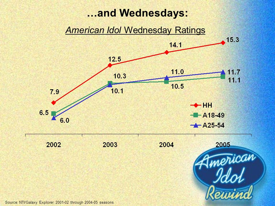American Idol Wednesday Ratings