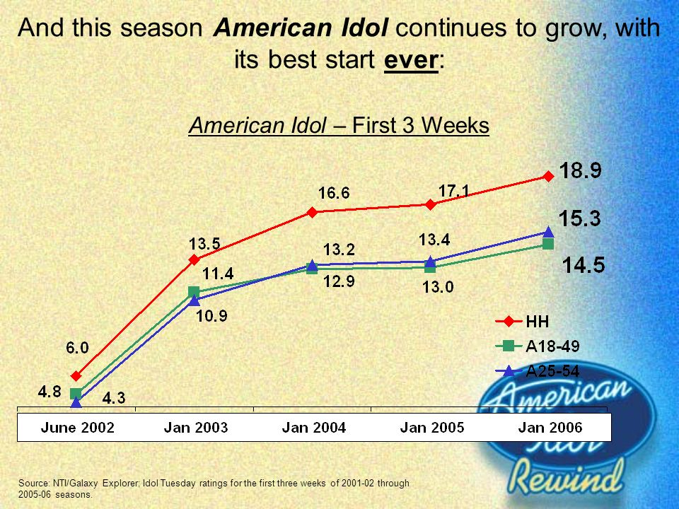 American Idol – First 3 Weeks