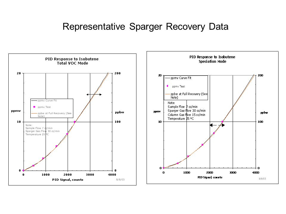 Representative Sparger Recovery Data