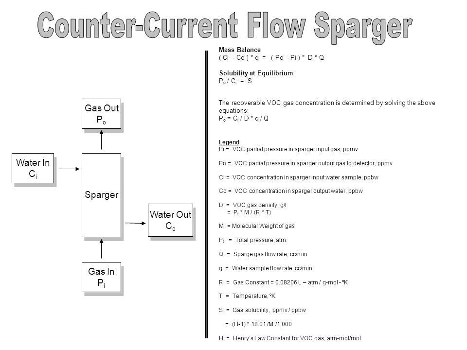 Counter-Current Flow Sparger