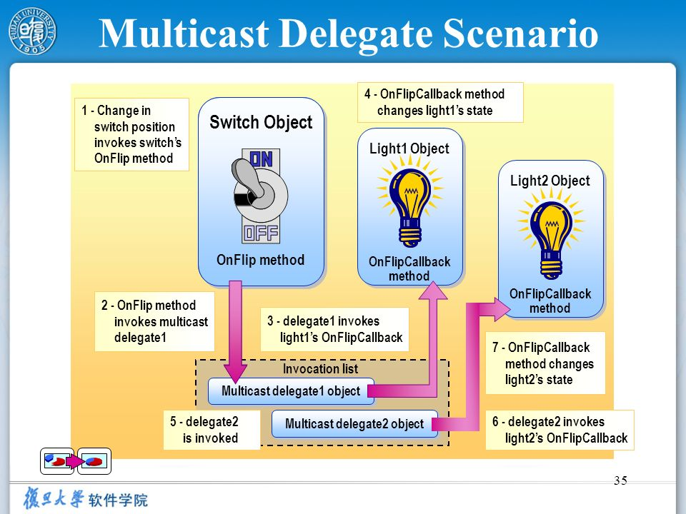 Multicast Delegate Scenario