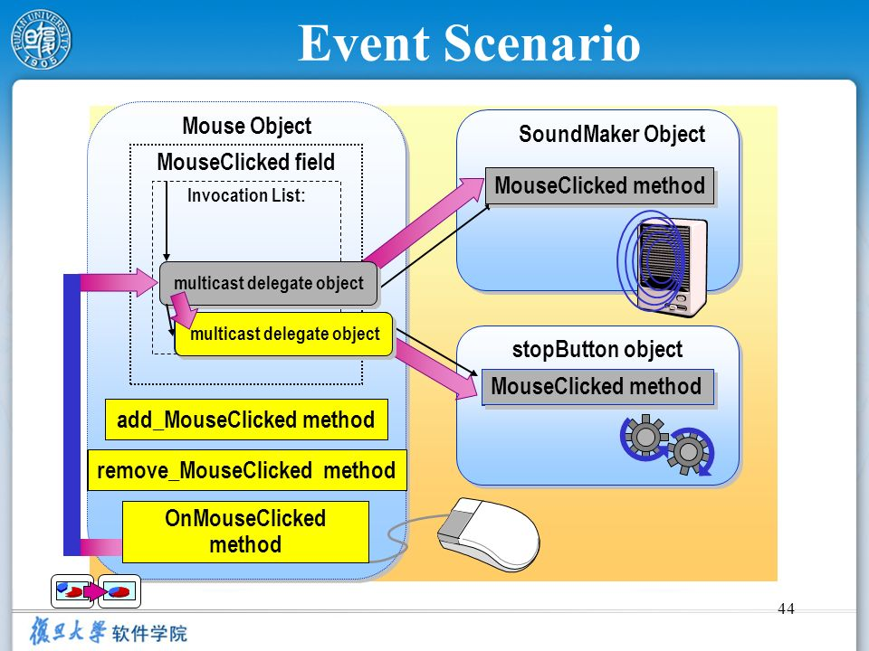 Event Scenario Mouse Object SoundMaker Object MouseClicked field