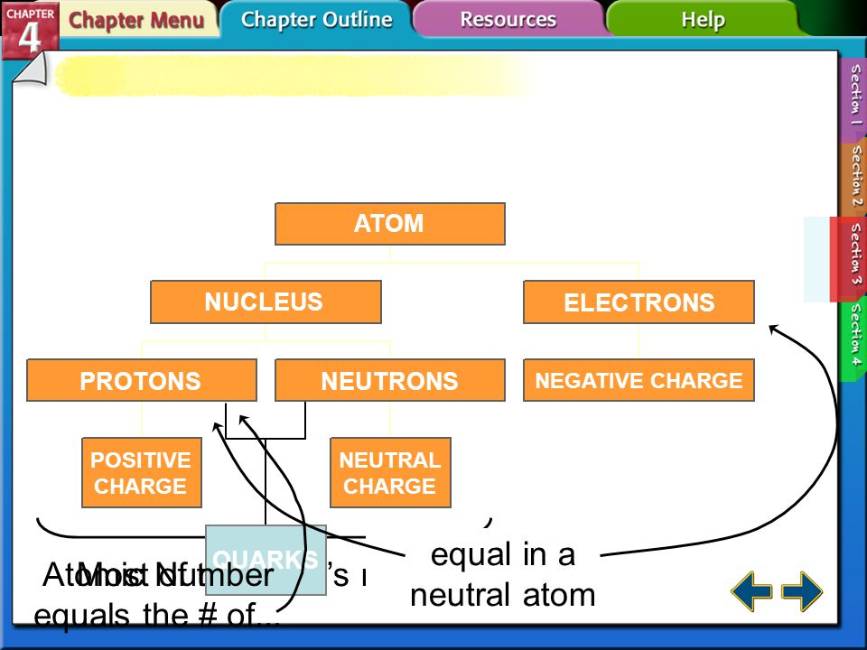 Section 4.3 Subatomic Particles