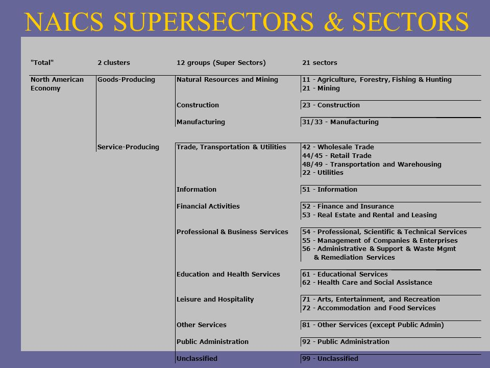 NAICS SUPERSECTORS & SECTORS