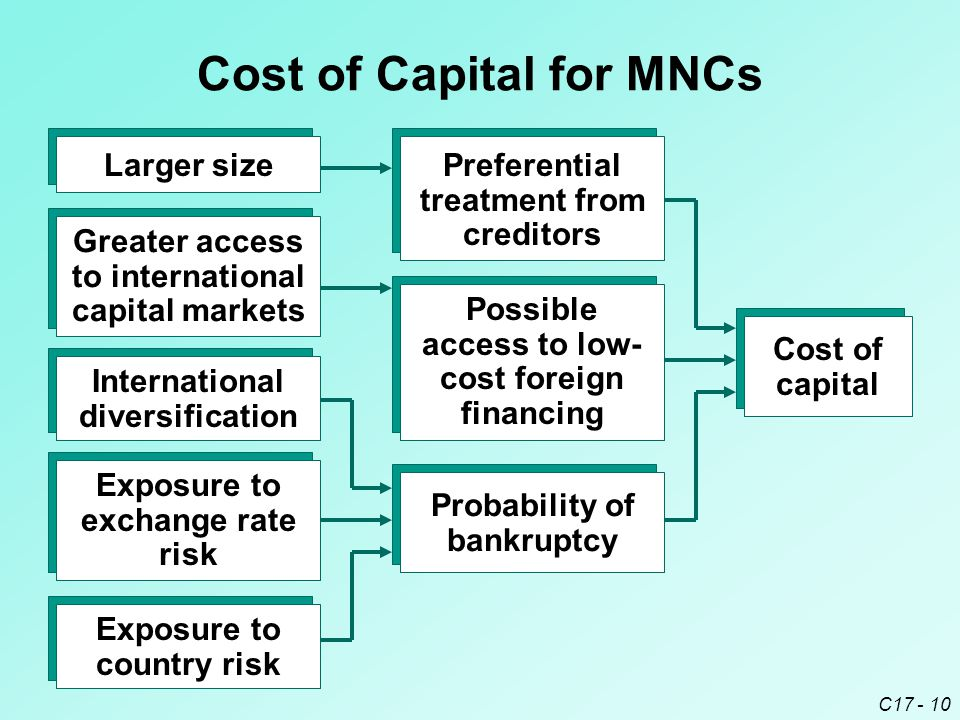 Cost of Capital for MNCs