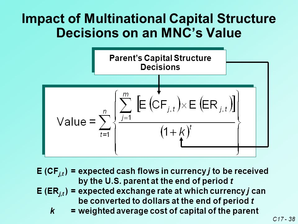 Impact of Multinational Capital Structure Decisions on an MNC's Value