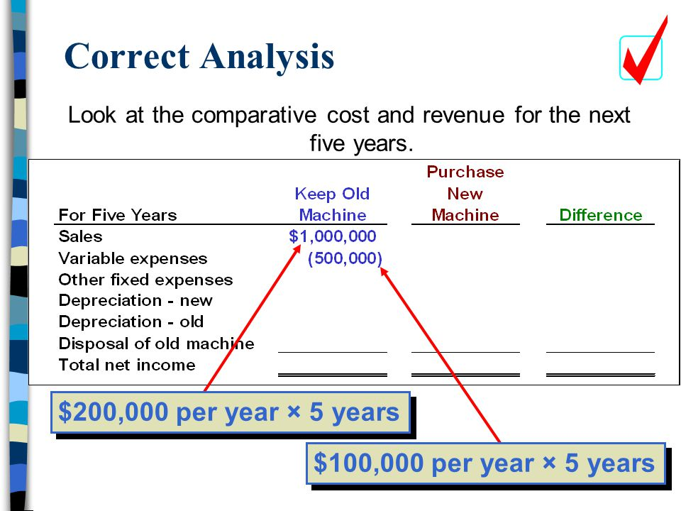 Look at the comparative cost and revenue for the next five years.