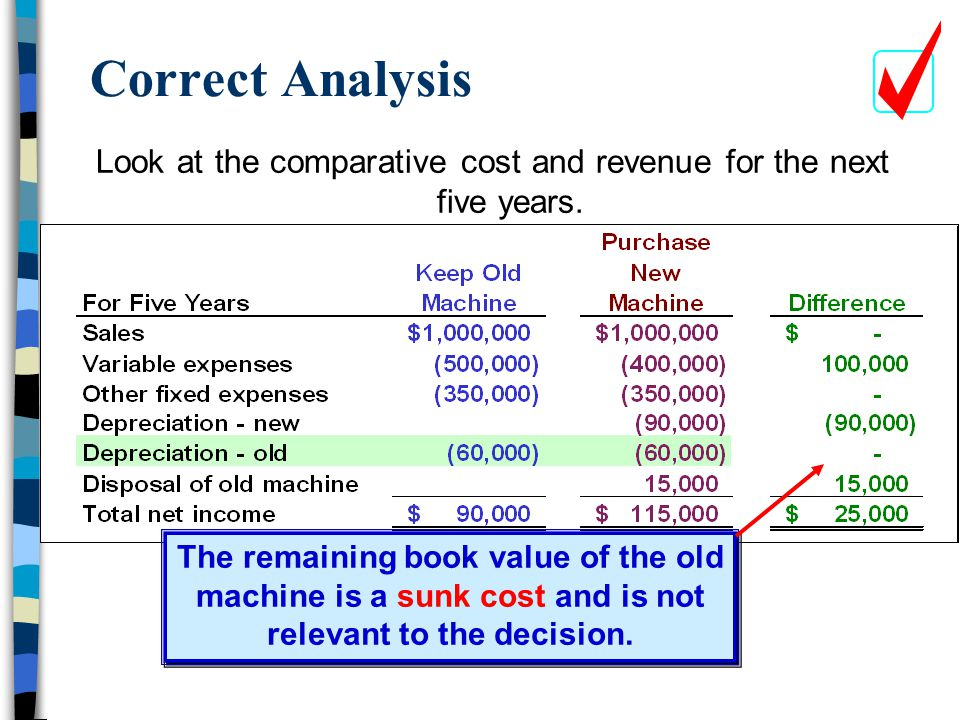 Correct Analysis Look at the comparative cost and revenue for the next five years. The remaining book value of the old.