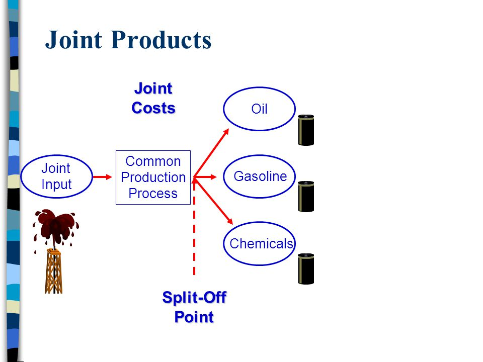 Joint Products Joint Costs Split-Off Point Oil Common Production