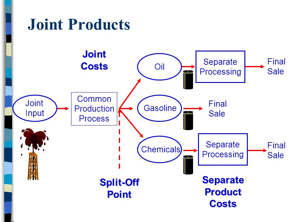 Joint Products Joint Costs Separate Split-Off Product Point Costs