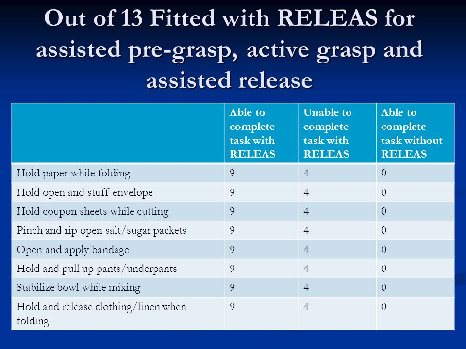 Out of 13 Fitted with RELEAS for assisted pre-grasp, active grasp and assisted release