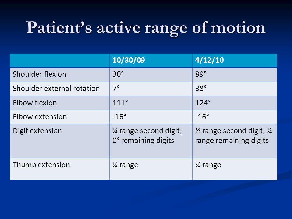 Patient's active range of motion
