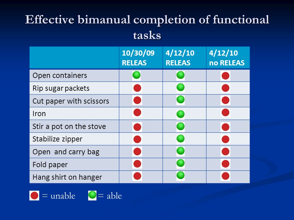 Effective bimanual completion of functional tasks