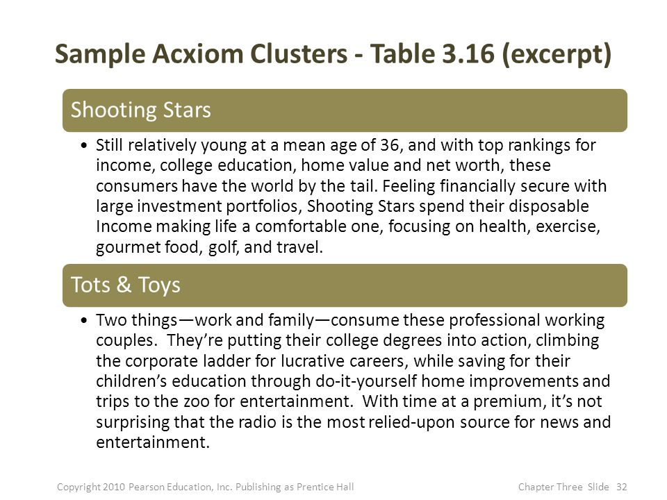 Sample Acxiom Clusters - Table 3.16 (excerpt)