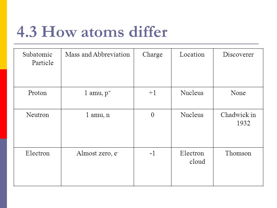 4.3 How atoms differ Subatomic Particle Mass and Abbreviation Charge