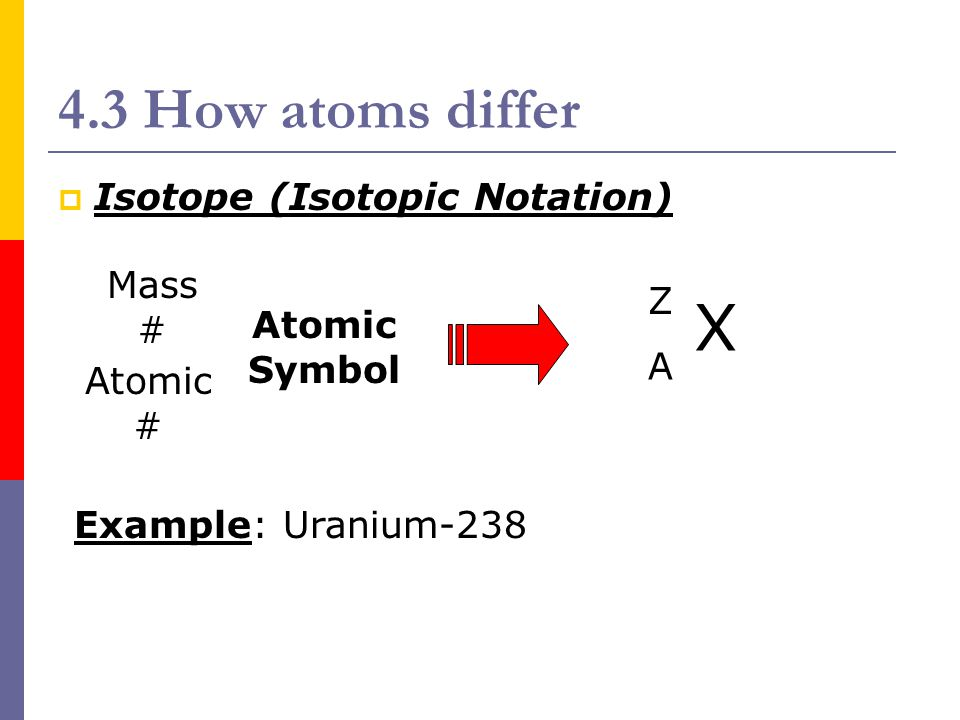 X 4.3 How atoms differ Isotope (Isotopic Notation) Mass # Z