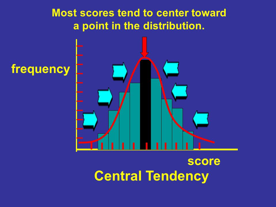 Most scores tend to center toward a point in the distribution.