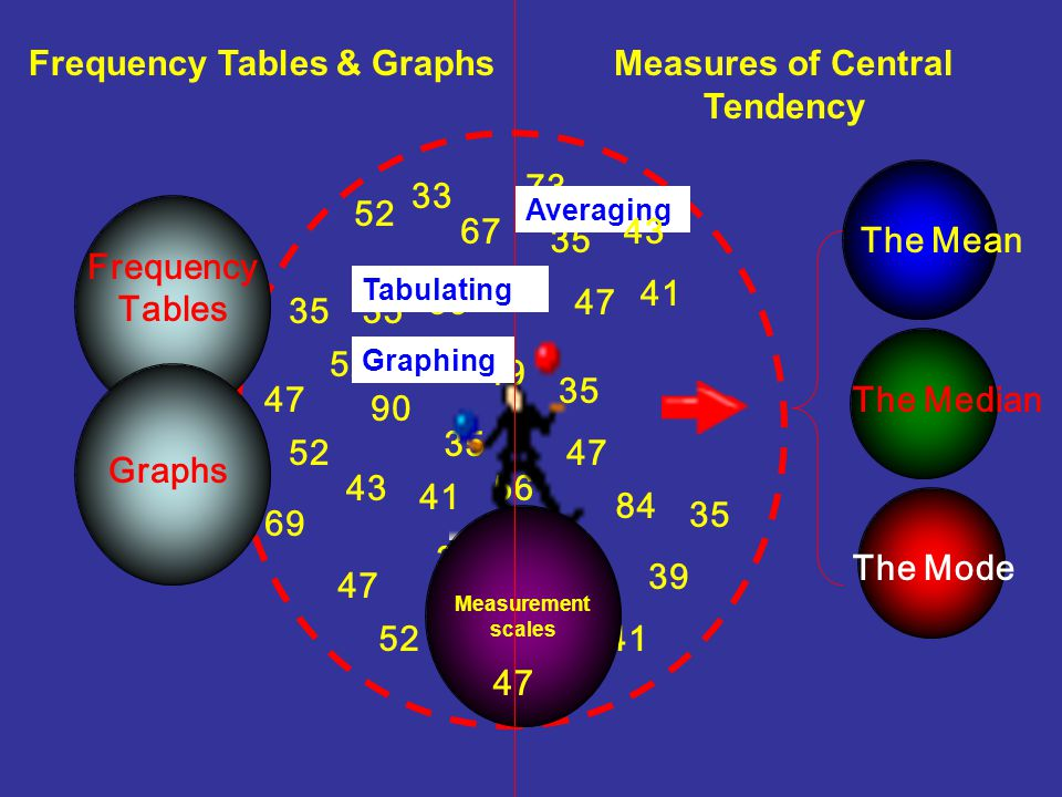 Frequency Tables & Graphs Measures of Central Tendency