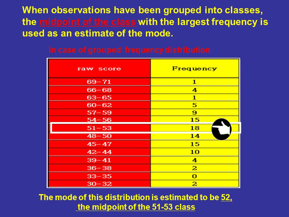 When observations have been grouped into classes, the midpoint of the class with the largest frequency is used as an estimate of the mode.