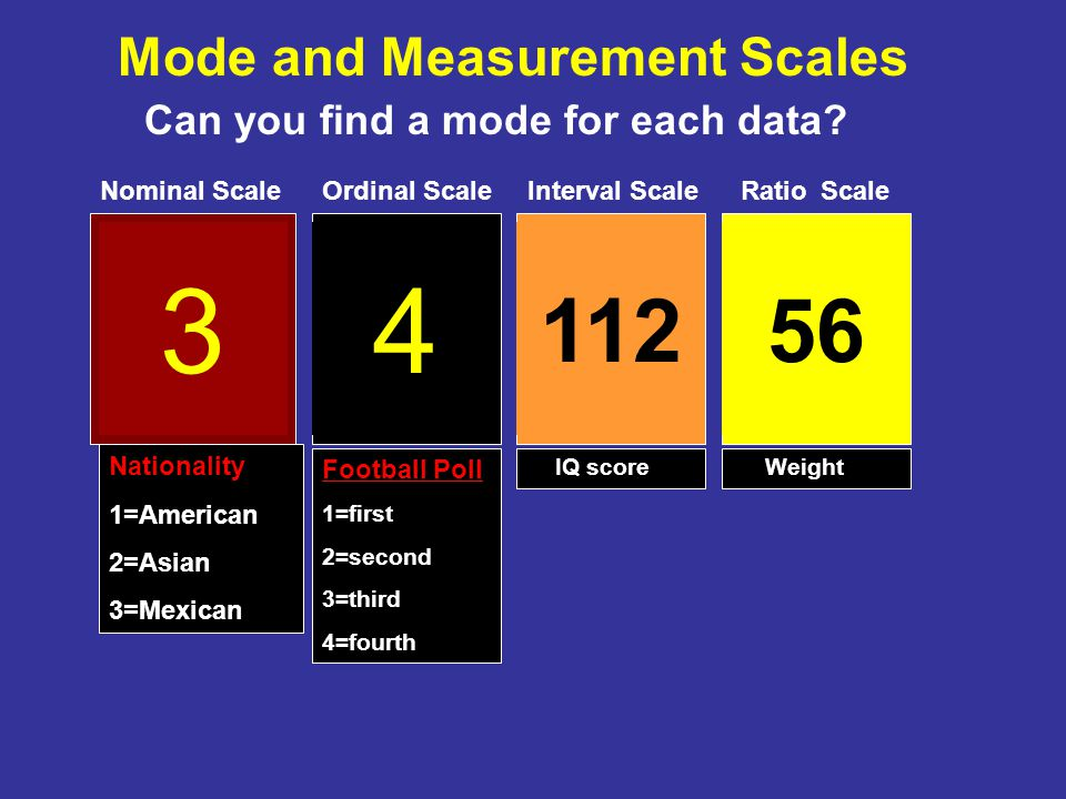 3 4 112 56 Mode and Measurement Scales