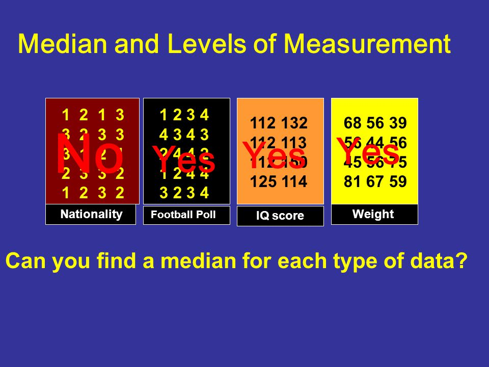 No Yes Yes Yes Median and Levels of Measurement